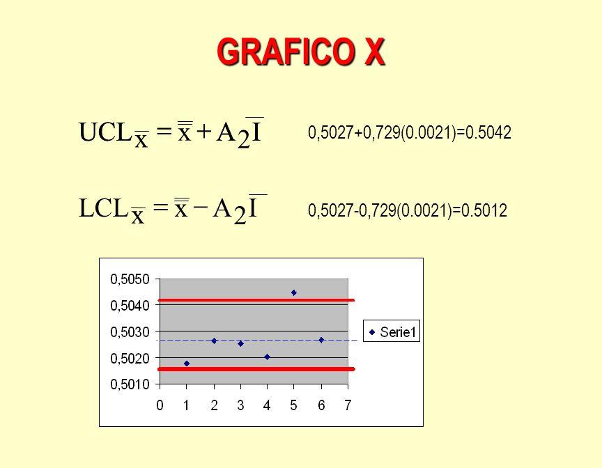 GRAFICO X IAUCL x x IAUCL IAx x LCL 0,5027+0,729(0.0021)=0.5042 0,5027-0,729(0.0021)=0.5012