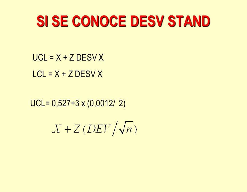 SI SE CONOCE DESV STAND UCL = X + Z DESV X LCL = X + Z DESV X UCL= 0,527+3 x (0,0012/ 2)