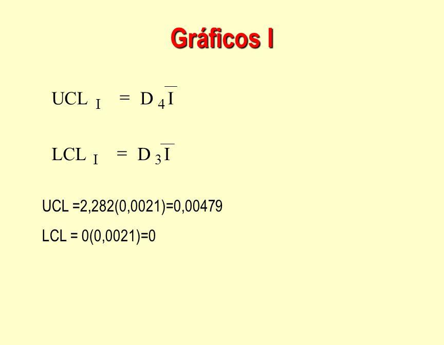 Gráficos I I D LCL I D UCL 3I 4I UCL =2,282(0,0021)=0,00479 LCL = 0(0,0021)=0