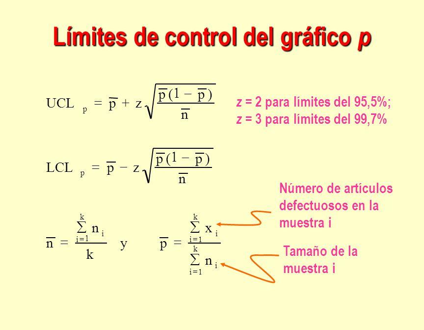 Límites de control del gráfico p Número de artículos defectuosos en la muestra i Tamaño de la muestra i z = 2 para límites del 95,5%; z = 3 para límit