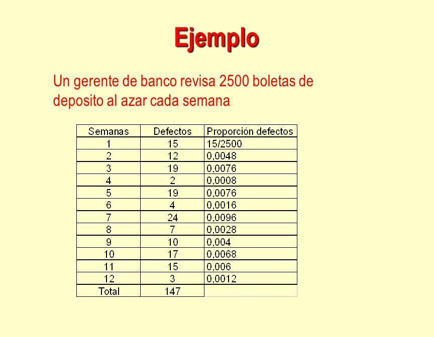 Ejemplo Un gerente de banco revisa 2500 boletas de deposito al azar cada semana
