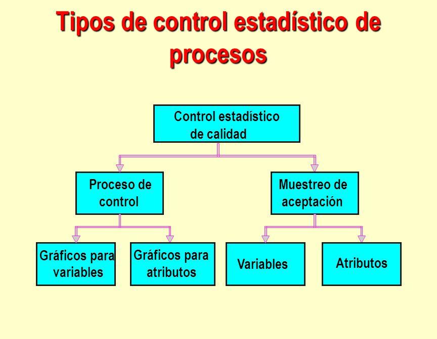 Control estadístico Proceso de control Muestreo de aceptación Gráficos para variables Gráficos para atributos Variables Atributos Tipos de control est