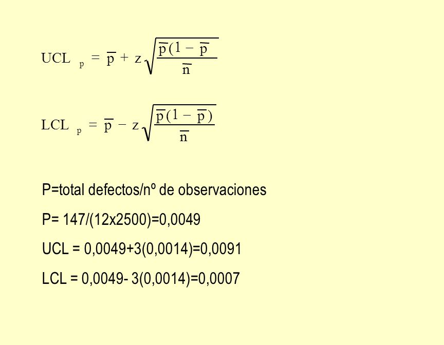 p p n )p(p zpLCL n p(p zpUCL P=total defectos/nº de observaciones P= 147/(12x2500)=0,0049 UCL = 0,0049+3(0,0014)=0,0091 LCL = 0,0049- 3(0,0014)=0,0007