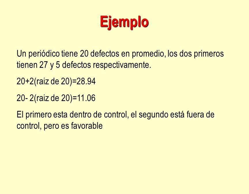 Ejemplo Un periódico tiene 20 defectos en promedio, los dos primeros tienen 27 y 5 defectos respectivamente. 20+2(raiz de 20)=28.94 20- 2(raiz de 20)=