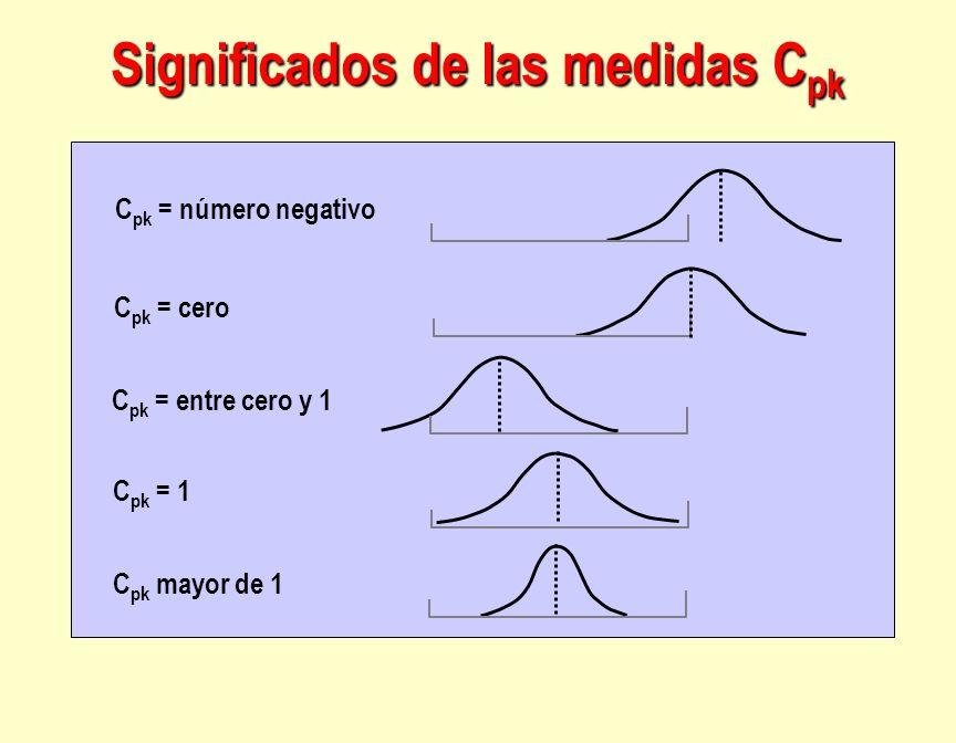 Significados de las medidas C pk C pk = número negativo C pk = cero C pk = entre cero y 1 C pk = 1 C pk mayor de 1