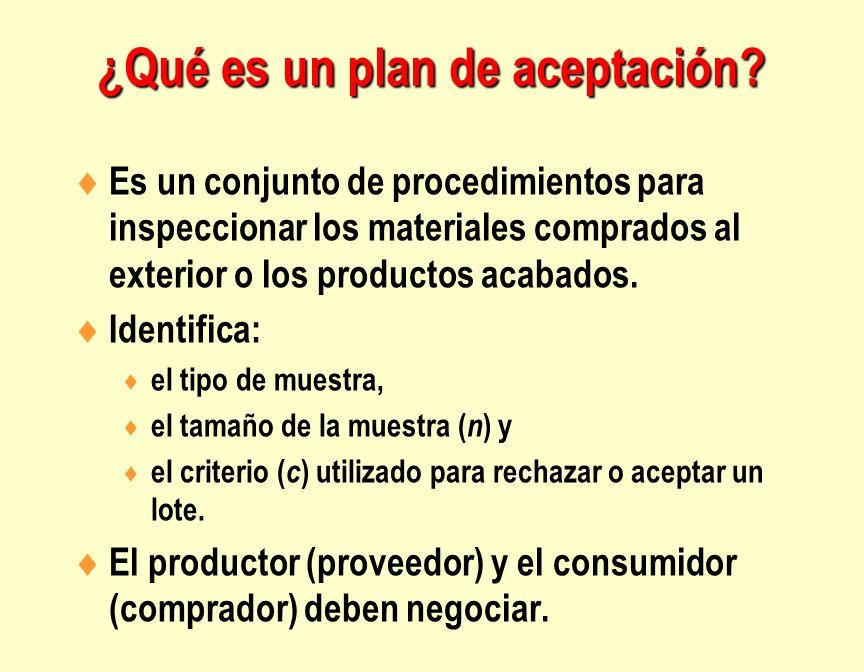 Es un conjunto de procedimientos para inspeccionar los materiales comprados al exterior o los productos acabados. Identifica: el tipo de muestra, el t