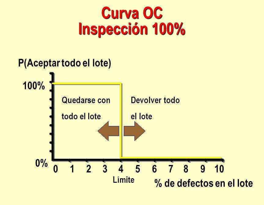 % de defectos en el lote P(Aceptar todo el lote) 100% 0% Límite 123456789100 Devolver todo el lote Quedarse con todo el lote Curva OC Inspección 100%