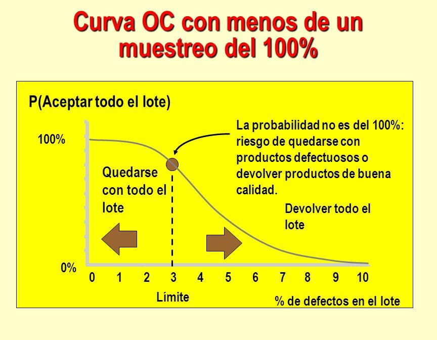 Curva OC con menos de un muestreo del 100% P(Aceptar todo el lote) 100% 0% % de defectos en el lote Límite 123456789100 Devolver todo el lote Quedarse