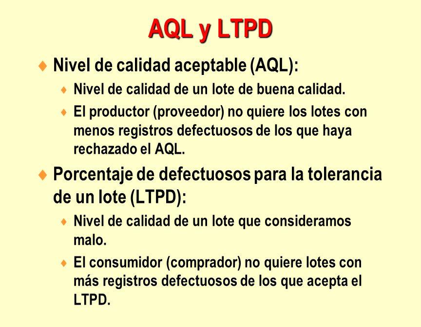 Nivel de calidad aceptable (AQL): Nivel de calidad de un lote de buena calidad. El productor (proveedor) no quiere los lotes con menos registros defec
