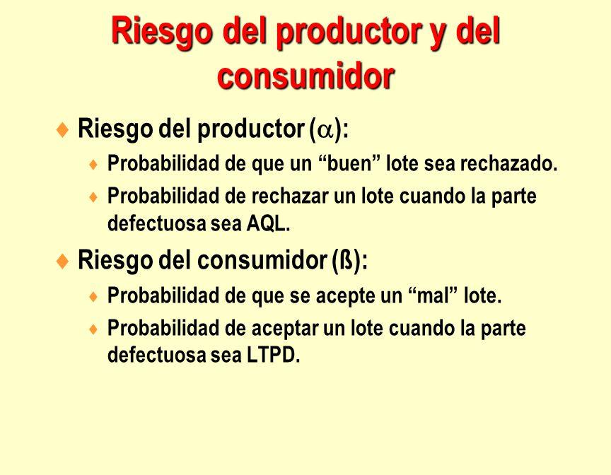 Riesgo del productor ( ): Probabilidad de que un buen lote sea rechazado. Probabilidad de rechazar un lote cuando la parte defectuosa sea AQL. Riesgo