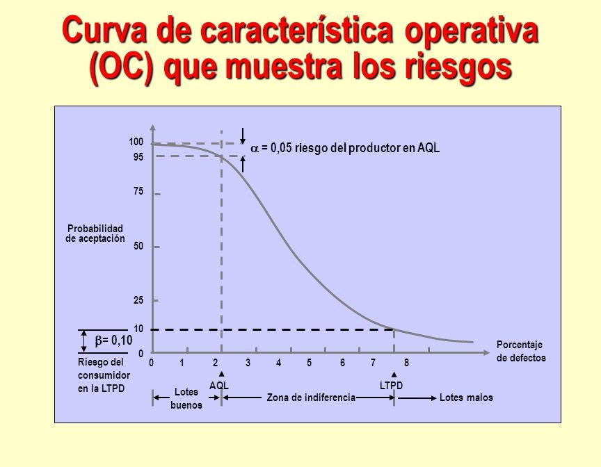 Curva de característica operativa (OC) que muestra los riesgos = 0,05 riesgo del productor en AQL = 0,10 Riesgo del consumidor en la LTPD Probabilidad