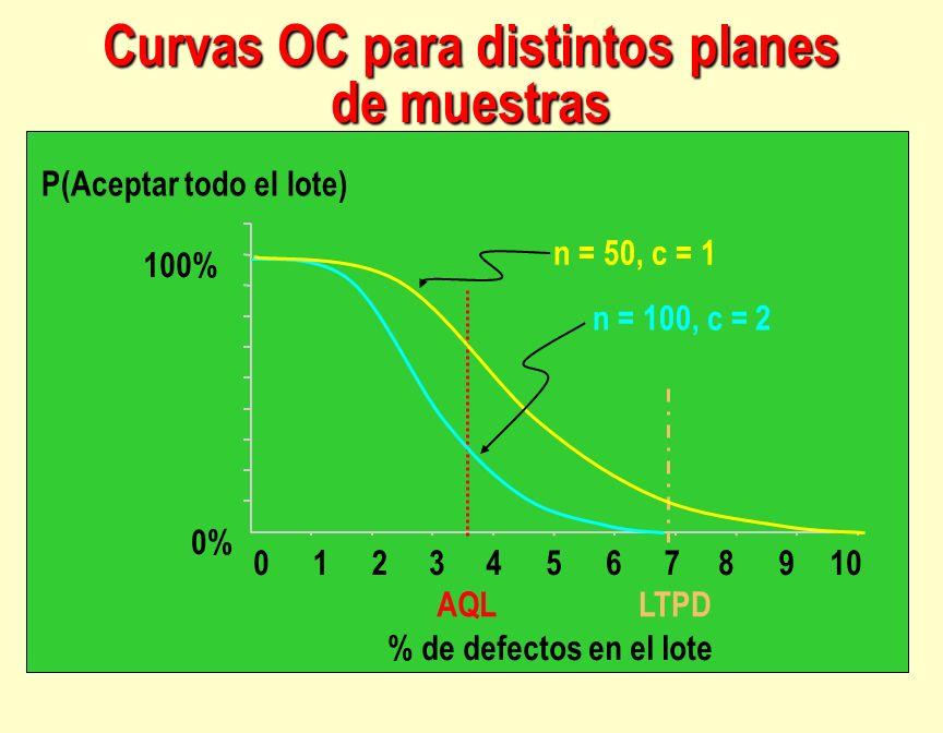 Curvas OC para distintos planes de muestras 123456789100 % de defectos en el lote P(Aceptar todo el lote) 100% 0% LTPDAQL n = 50, c = 1 n = 100, c = 2
