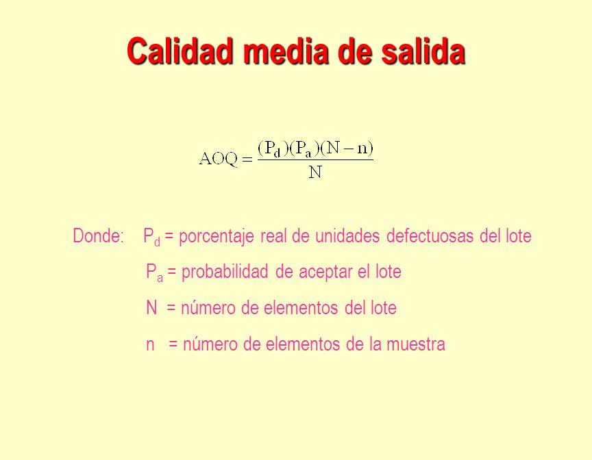 Calidad media de salida Donde: P d = porcentaje real de unidades defectuosas del lote P a = probabilidad de aceptar el lote N = número de elementos de