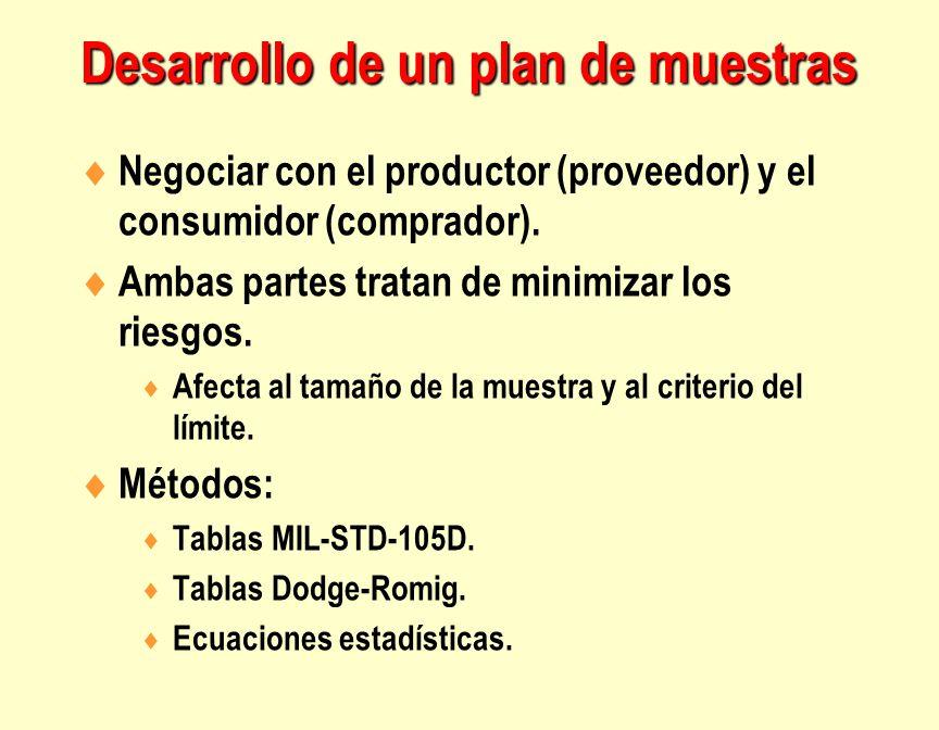 Negociar con el productor (proveedor) y el consumidor (comprador). Ambas partes tratan de minimizar los riesgos. Afecta al tamaño de la muestra y al c