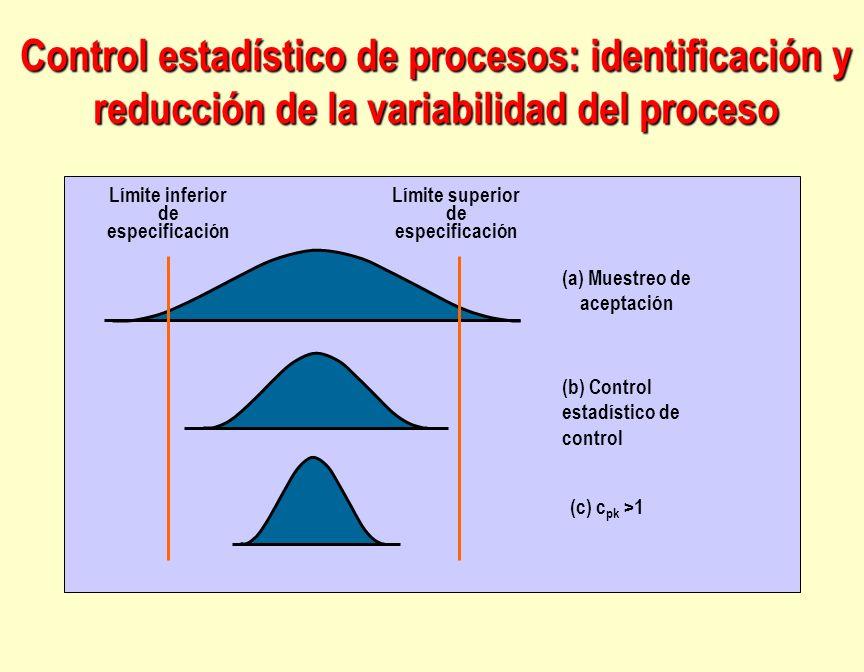 Control estadístico de procesos: identificación y reducción de la variabilidad del proceso Límite inferior de especificación (a) Muestreo de aceptació