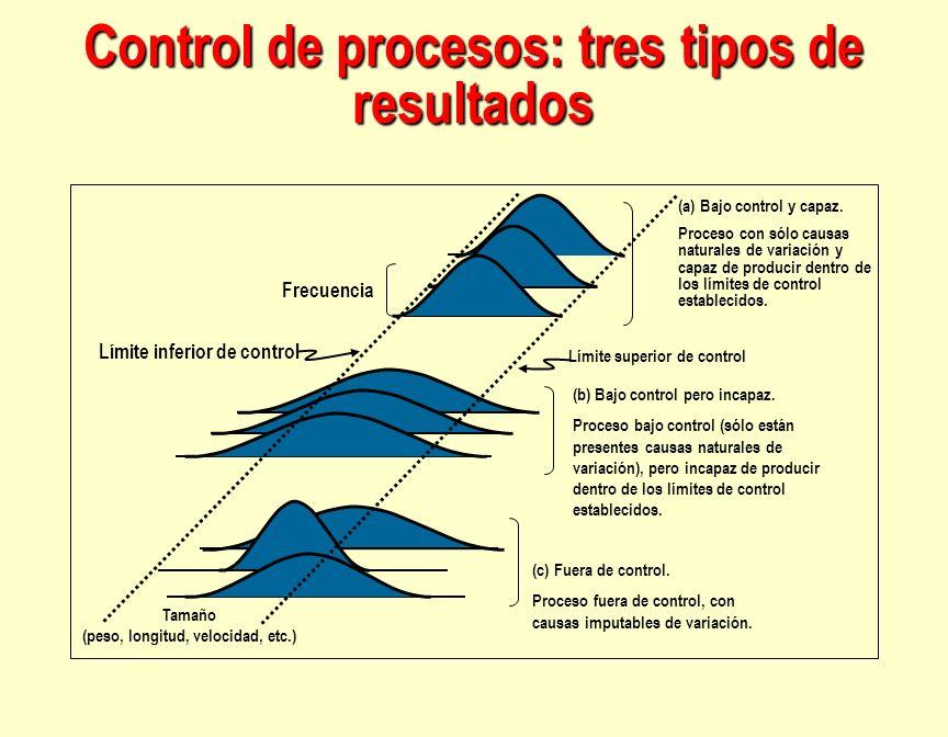 Es un gráfico de control de atributos.Datos categóricos en escala.