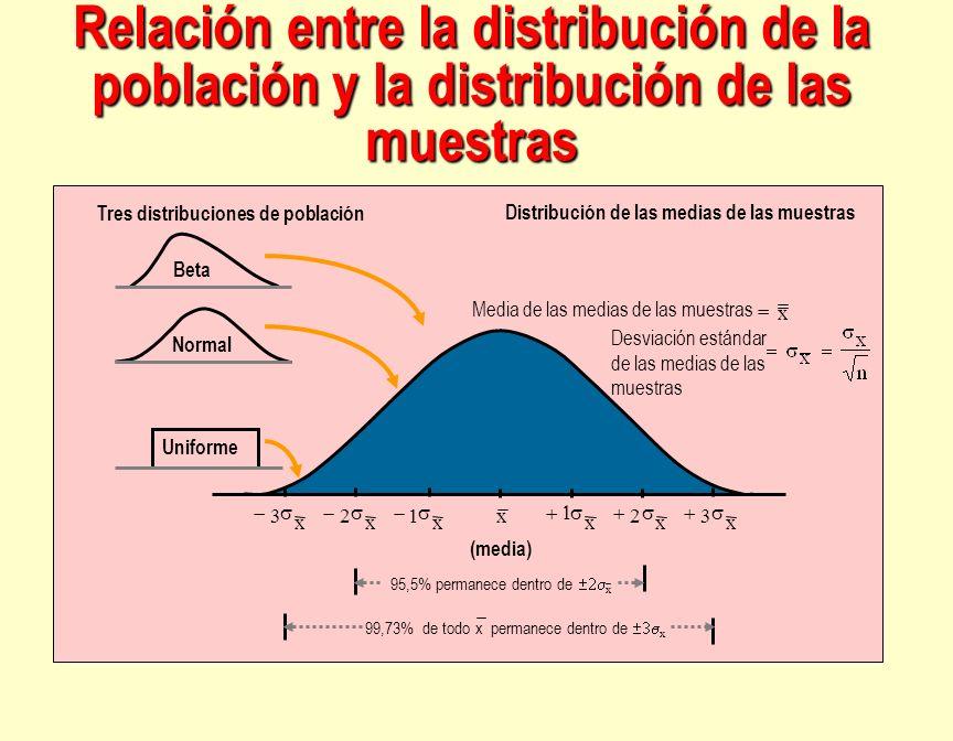 Relación entre la distribución de la población y la distribución de las muestras Uniforme Normal Beta Distribución de las medias de las muestras x Des