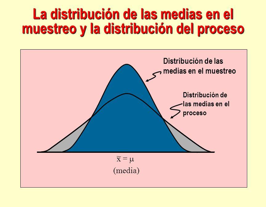 La distribución de las medias en el muestreo y la distribución del proceso Distribución de las medias en el muestreo Distribución de las medias en el