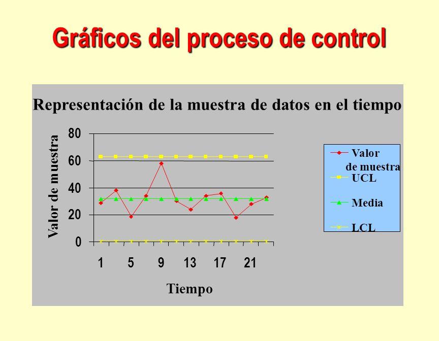 Gráficos del proceso de control Representación de la muestra de datos en el tiempo 0 20 40 60 80 159131721 Tiempo Valor de muestra Valor de muestra UC