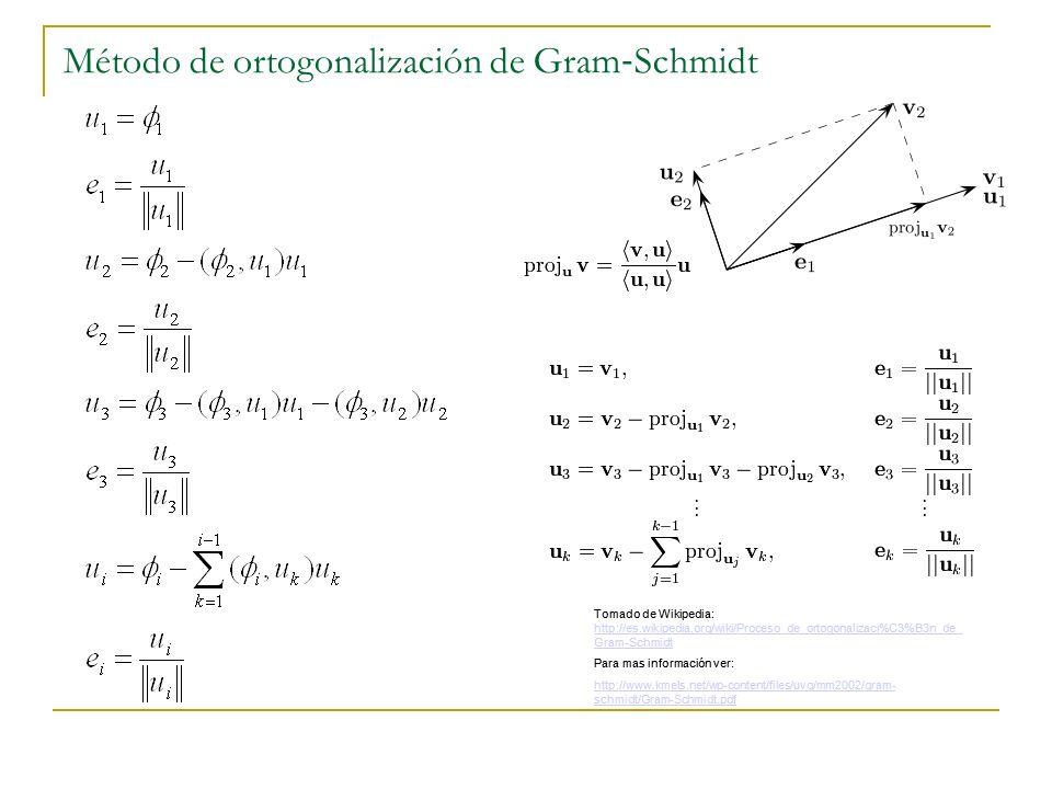 Método de ortogonalización de Gram Schmidt Tomado de Wikipedia: http://es.wikipedia.org/wiki/Proceso_de_ortogonalizaci%C3%B3n_de_ Gram-Schmidt http://
