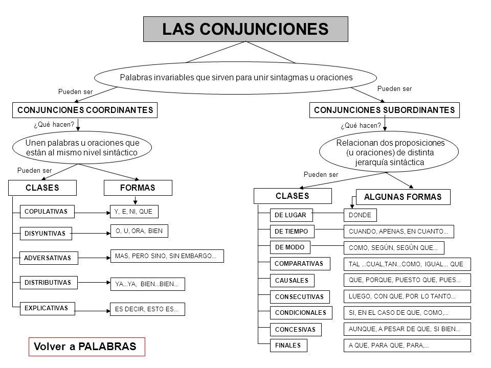 LAS CONJUNCIONES Palabras invariables que sirven para unir sintagmas u oraciones CONJUNCIONES COORDINANTESCONJUNCIONES SUBORDINANTES Unen palabras u o