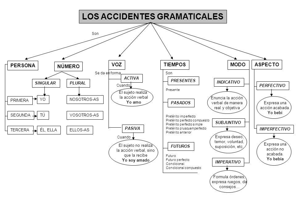 TIEMPOSMODO PRIMERA PERSONA VOZ PLURALSINGULAR LOS ACCIDENTES GRAMATICALES ACTIVA PASIVA SEGUNDA TERCERA YO ÉL, ELLA TÚ NOSOTROS-AS VOSOTROS-AS ELLOS-