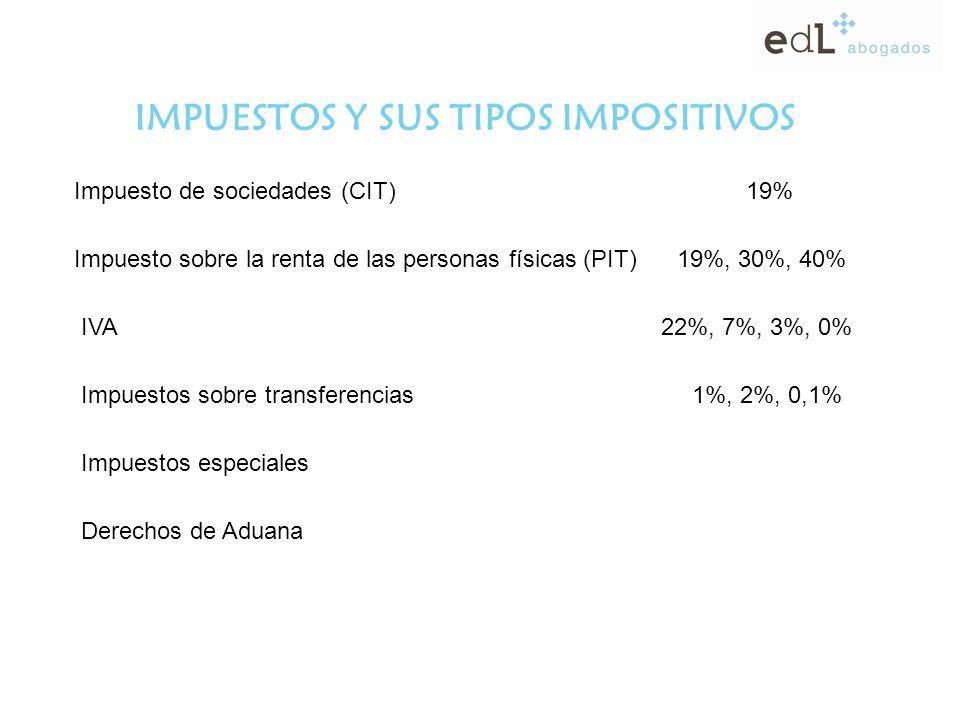 IMPUESTOS Y SUS TIPOS IMPOSITIVOS Impuesto de sociedades (CIT)19% Impuesto sobre la renta de las personas físicas (PIT) 19%, 30%, 40% IVA 22%, 7%, 3%, 0% Impuestos sobre transferencias 1%, 2%, 0,1% Impuestos especiales Derechos de Aduana