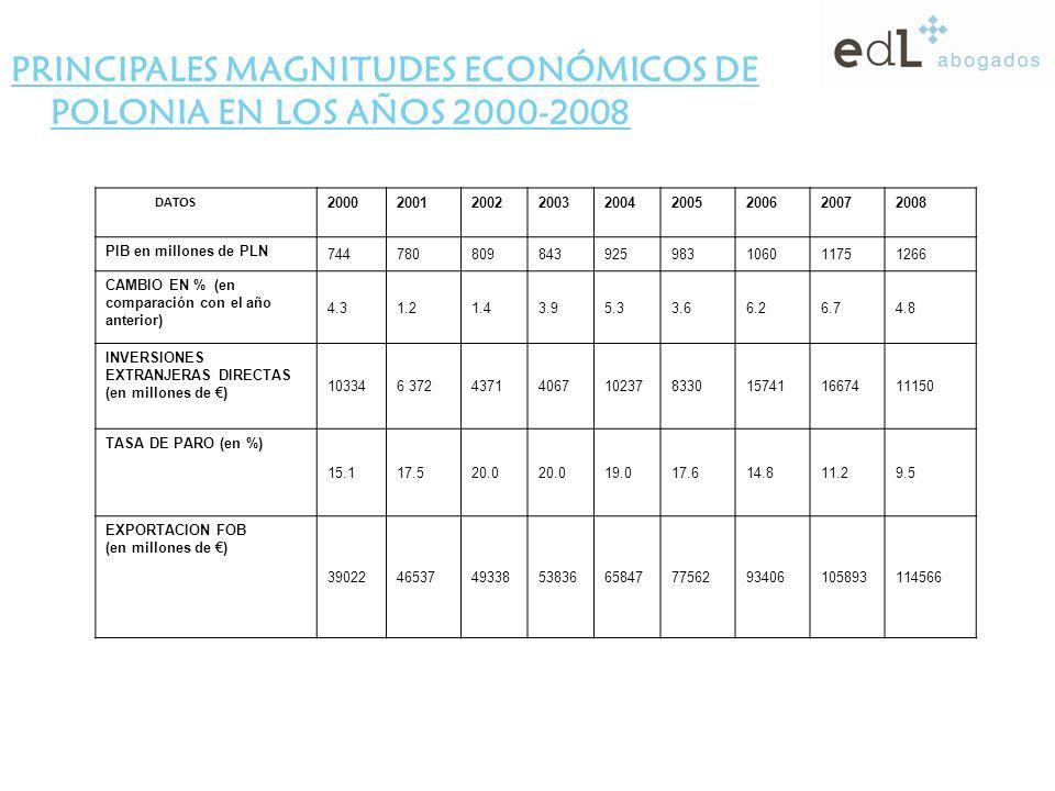 PRINCIPALES MAGNITUDES ECONÓMICOS DE POLONIA EN LOS AÑOS 2000-2008 DATOS 200020012002200320042005200620072008 PIB en millones de PLN 744780809843925983106011751266 CAMBIO EN % (en comparación con el año anterior) 4.31.21.43.95.33.66.26.74.8 INVERSIONES EXTRANJERAS DIRECTAS (en millones de ) 103346 37243714067102378330157411667411150 TASA DE PARO (en %) 15.117.520.0 19.017.614.811.29.5 EXPORTACION FOB (en millones de ) 39022465374933853836658477756293406105893114566