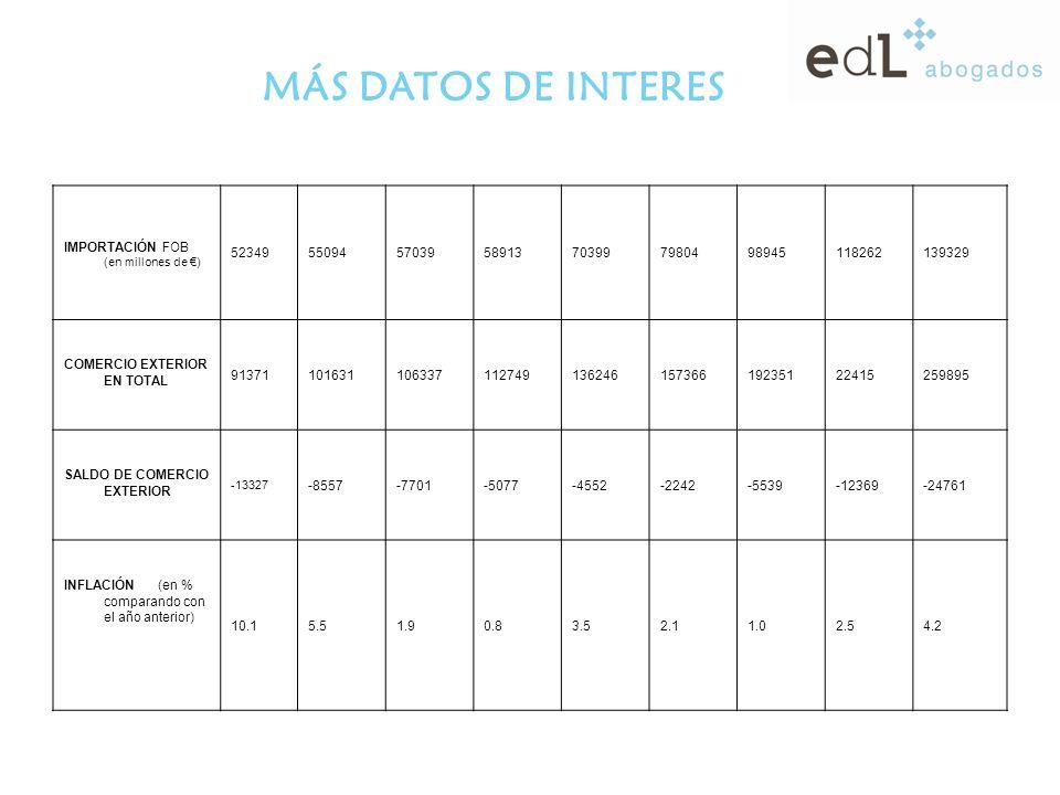 MÁS DATOS DE INTERES IMPORTACIÓN FOB (en millones de ) 52349550945703958913703997980498945118262139329 COMERCIO EXTERIOR EN TOTAL 9137110163110633711274913624615736619235122415259895 SALDO DE COMERCIO EXTERIOR -13327 -8557-7701-5077-4552-2242-5539-12369-24761 INFLACIÓN (en % comparando con el año anterior) 10.15.51.90.83.52.11.02.54.2