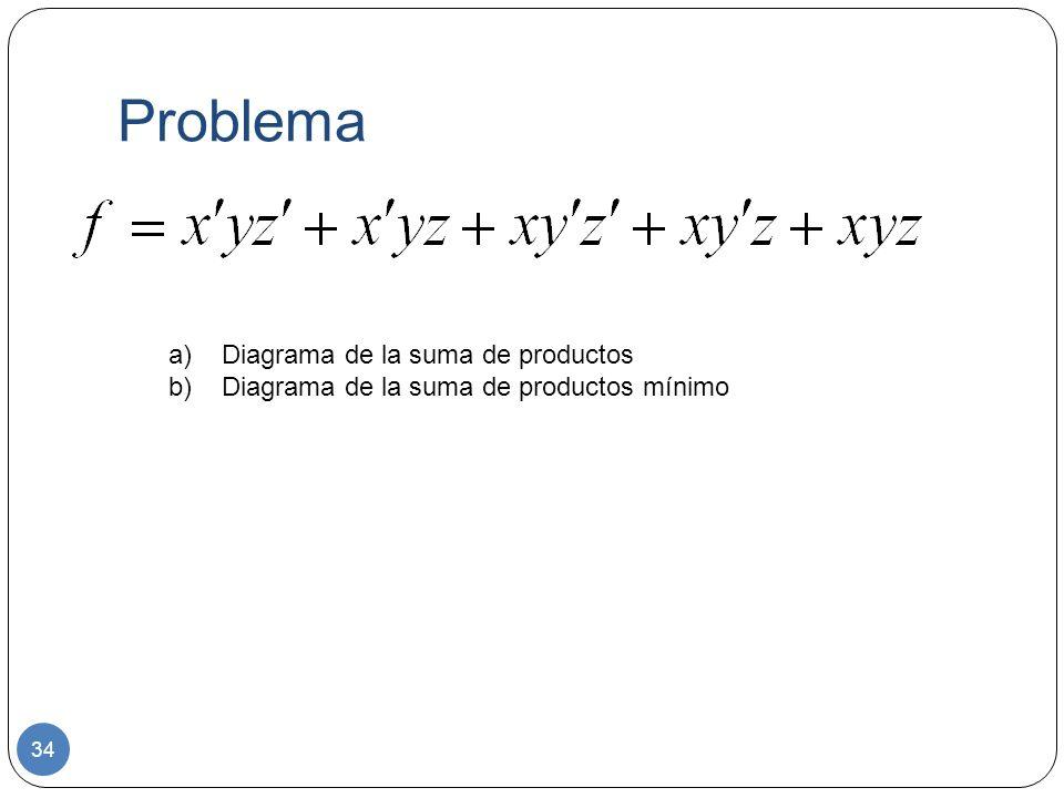 Problema 34 a)Diagrama de la suma de productos b)Diagrama de la suma de productos mínimo