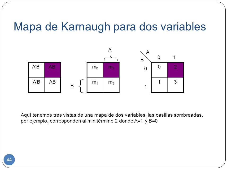 Mapa de Karnaugh para dos variables AB 44 m0m0 m2m2 m1m1 m3m3 02 13 0 1 0101 A B A B Aquí tenemos tres vistas de una mapa de dos variables, las casill