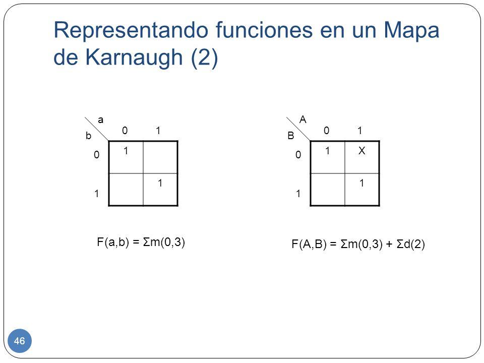 Representando funciones en un Mapa de Karnaugh (2) 46 1 1 0 1 0101 a b 1X 1 0101 A B F(a,b) = Σm(0,3) F(A,B) = Σm(0,3) + Σd(2)
