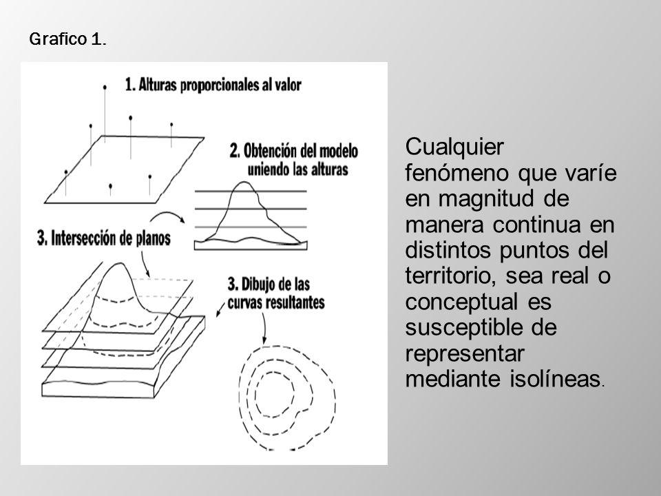 Puntos de control En el caso de dibujar las curvas de nivel para un mapa de gran escala, puede medirse la altitud de una serie de puntos suficientes para definir el volumen del terreno de forma adecuada a la escala final del plano.