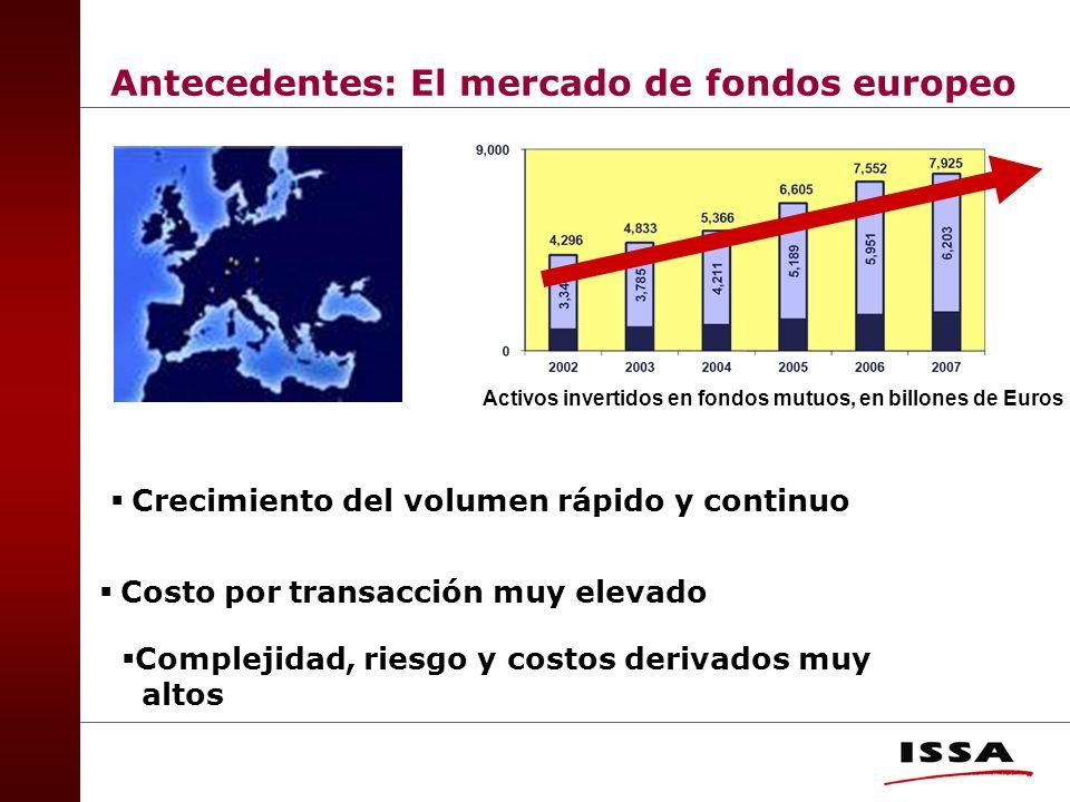 Antecedentes: El mercado de fondos europeo Activos invertidos en fondos mutuos, en billones de Euros Crecimiento del volumen rápido y continuo Costo por transacción muy elevado Complejidad, riesgo y costos derivados muy altos