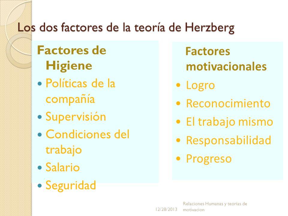 Los dos factores de la teoría de Herzberg Factores de Higiene Políticas de la compañía Supervisión Condiciones del trabajo Salario Seguridad Factores