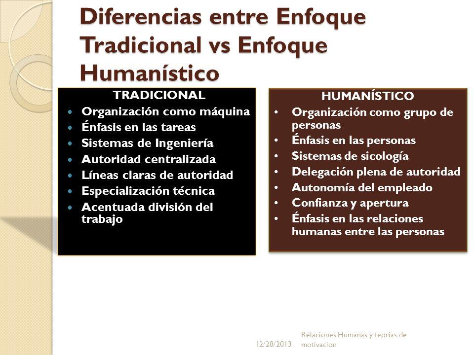 Diferencias entre Enfoque Tradicional vs Enfoque Humanístico TRADICIONAL Organización como máquina Énfasis en las tareas Sistemas de Ingeniería Autori