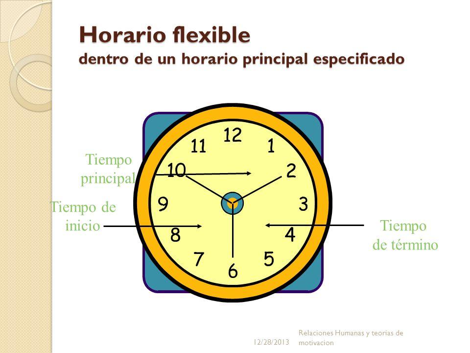 Horario flexible dentro de un horario principal especificado Tiempo de término Tiempo de inicio Tiempo principal 12/28/2013 Relaciones Humanas y teori