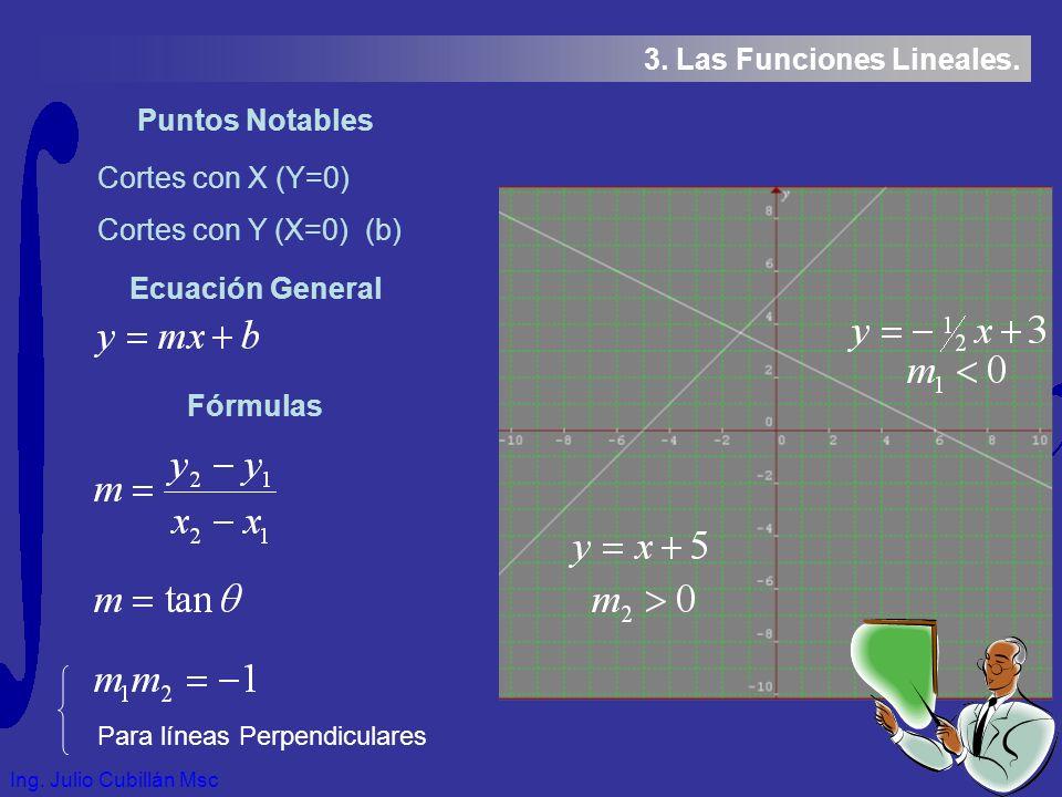 Ing. Julio Cubillán Msc 3. Las Funciones Lineales.