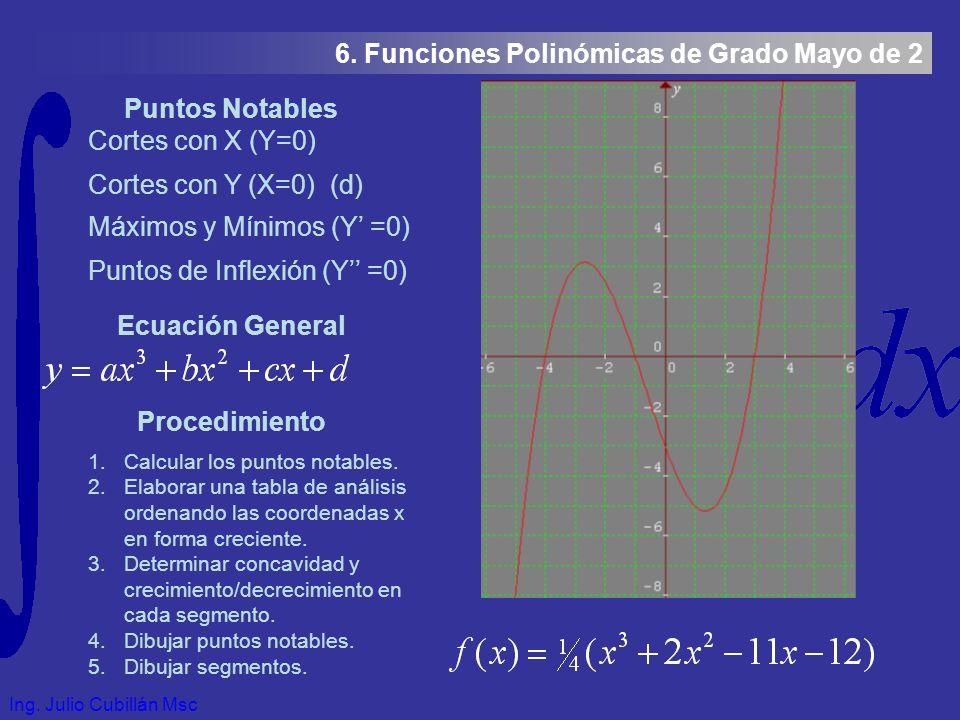 Ing. Julio Cubillán Msc 6.