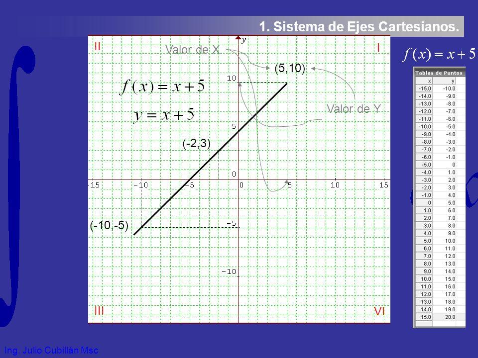 Ing. Julio Cubillán Msc 1. Sistema de Ejes Cartesianos.