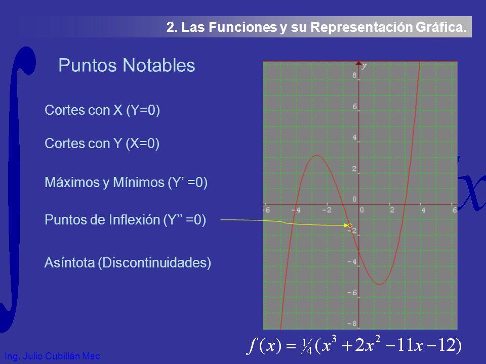 Ing. Julio Cubillán Msc 2. Las Funciones y su Representación Gráfica.