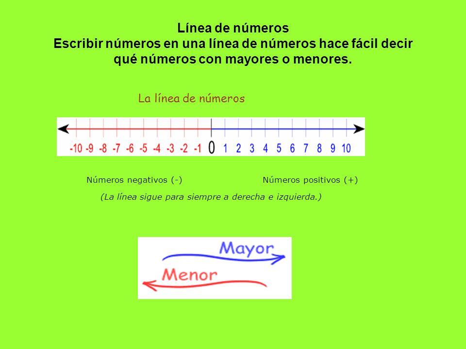 Línea de números Escribir números en una línea de números hace fácil decir qué números con mayores o menores. La línea de números Números negativos (-