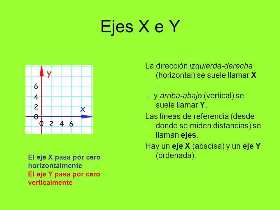 Direcciones Cuando x (la primera coordenada o abscisa) aumenta, el punto se mueve a la derecha.