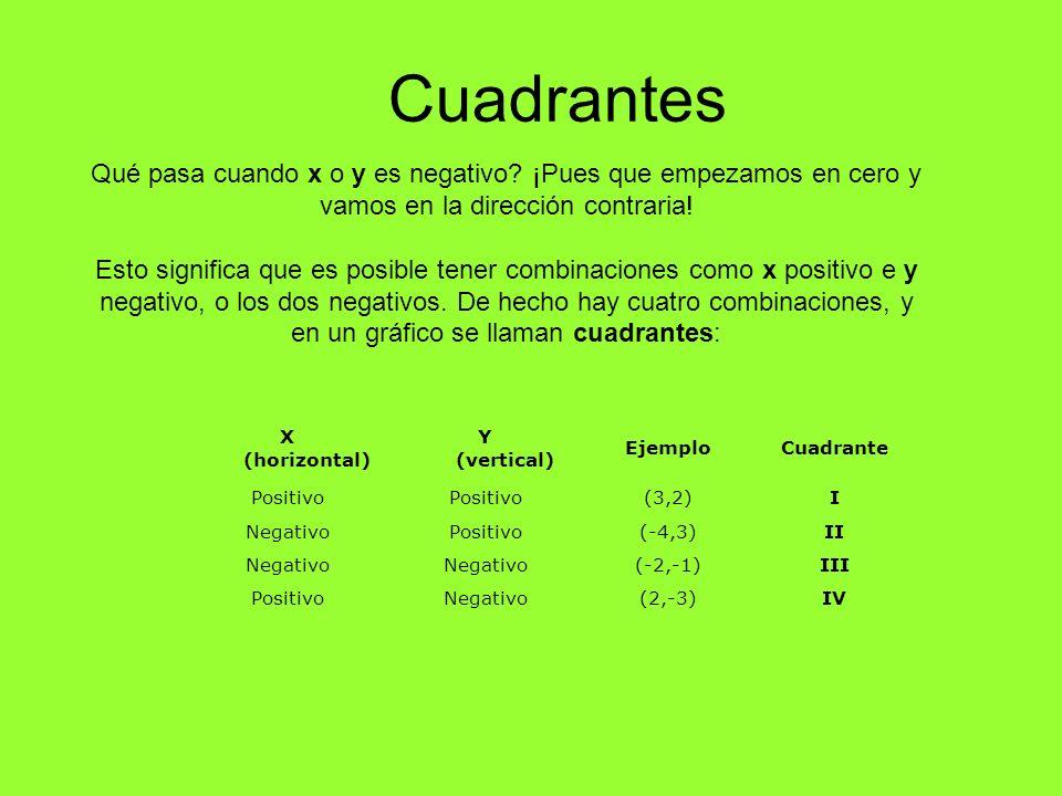 Cuadrantes X (horizontal) Y (vertical) EjemploCuadrante Positivo (3,2)I NegativoPositivo(-4,3)II Negativo (-2,-1)III PositivoNegativo(2,-3)IV Qué pasa
