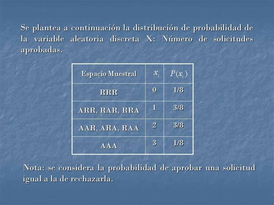 Se plantea a continuación la distribución de probabilidad de la variable aleatoria discreta X: Número de solicitudes aprobadas.