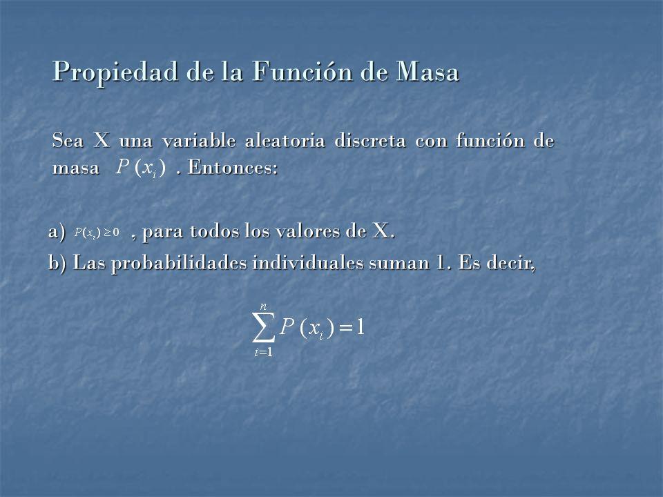 Propiedad de la Función de Masa Sea X una variable aleatoria discreta con función de masa.