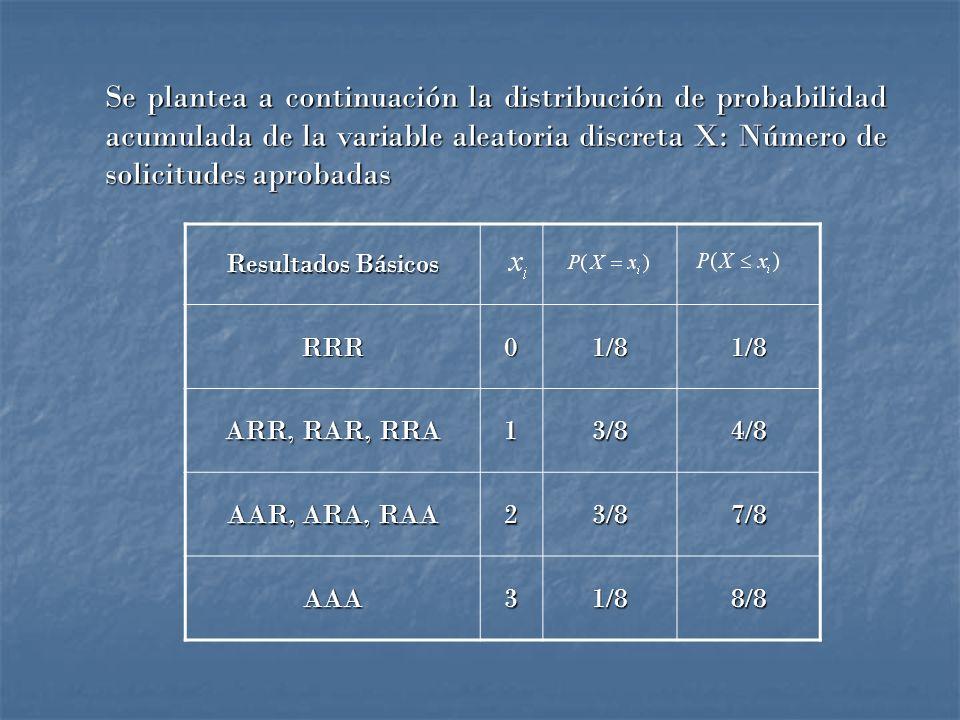 Se plantea a continuación la distribución de probabilidad acumulada de la variable aleatoria discreta X: Número de solicitudes aprobadas Resultados Básicos RRR01/81/8 ARR, RAR, RRA 13/84/8 AAR, ARA, RAA 23/87/8 AAA31/88/8