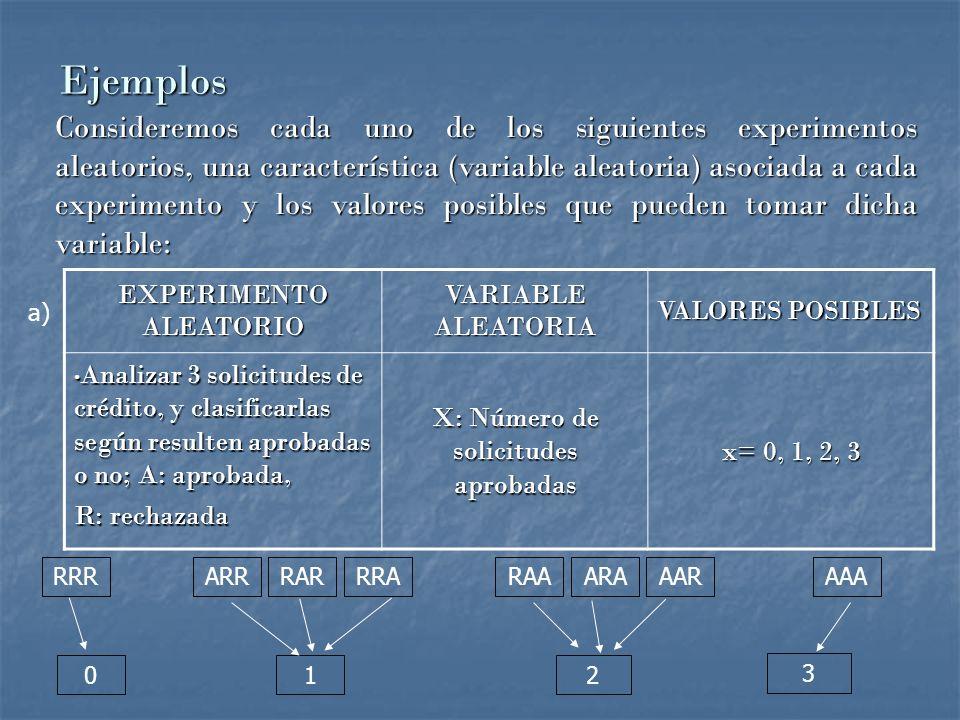 Ejemplos Consideremos cada uno de los siguientes experimentos aleatorios, una característica (variable aleatoria) asociada a cada experimento y los valores posibles que pueden tomar dicha variable: EXPERIMENTO ALEATORIO VARIABLE ALEATORIA VALORES POSIBLES Analizar 3 solicitudes de crédito, y clasificarlas según resulten aprobadas o no; A: aprobada, Analizar 3 solicitudes de crédito, y clasificarlas según resulten aprobadas o no; A: aprobada, R: rechazada X: Número de solicitudes aprobadas x= 0, 1, 2, 3 012 3 RRRARRRARRRARAAARAAARAAA a)