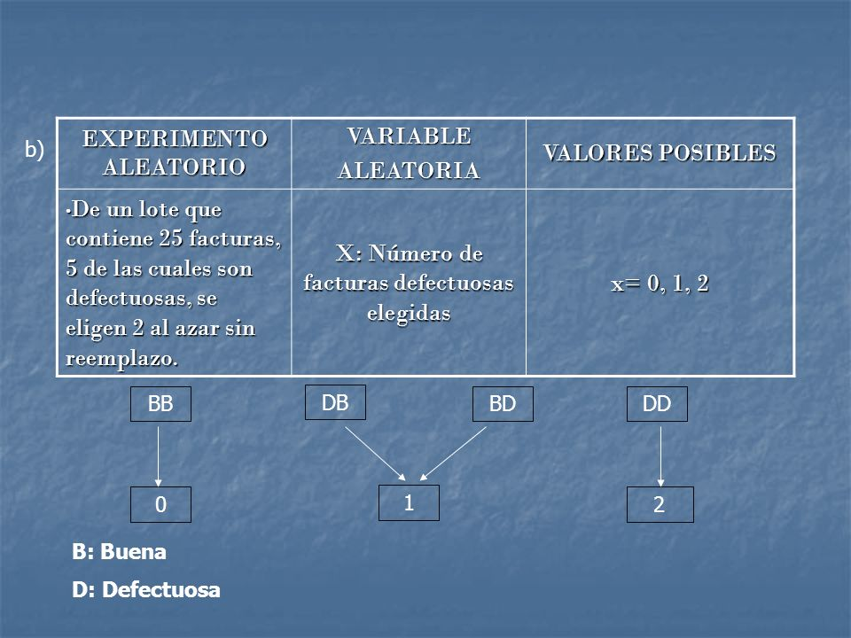 EXPERIMENTO ALEATORIO VARIABLEALEATORIA VALORES POSIBLES De un lote que contiene 25 facturas, 5 de las cuales son defectuosas, se eligen 2 al azar sin reemplazo.