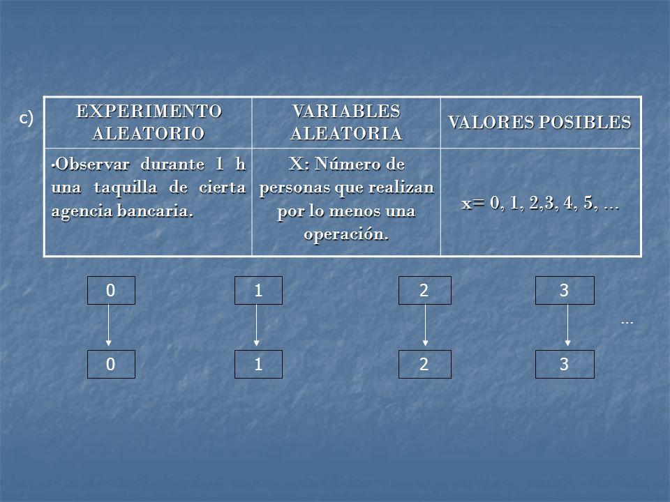 EXPERIMENTO ALEATORIO VARIABLES ALEATORIA VALORES POSIBLES Observar durante 1 h una taquilla de cierta agencia bancaria.